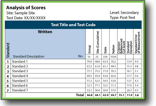 Analysis Scores Sample